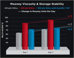 suremix mooney viscosity graph